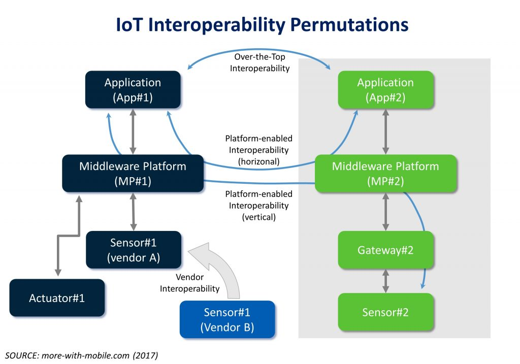 IoT Interoperability Permutations