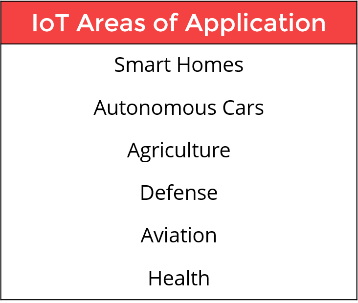 Areas of Application