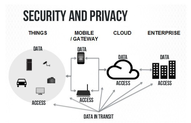 Security And Privacy in IoT